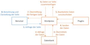 Darstellung der Prozesse, welche sich beim Aufruf einer WordPressseite abspielen