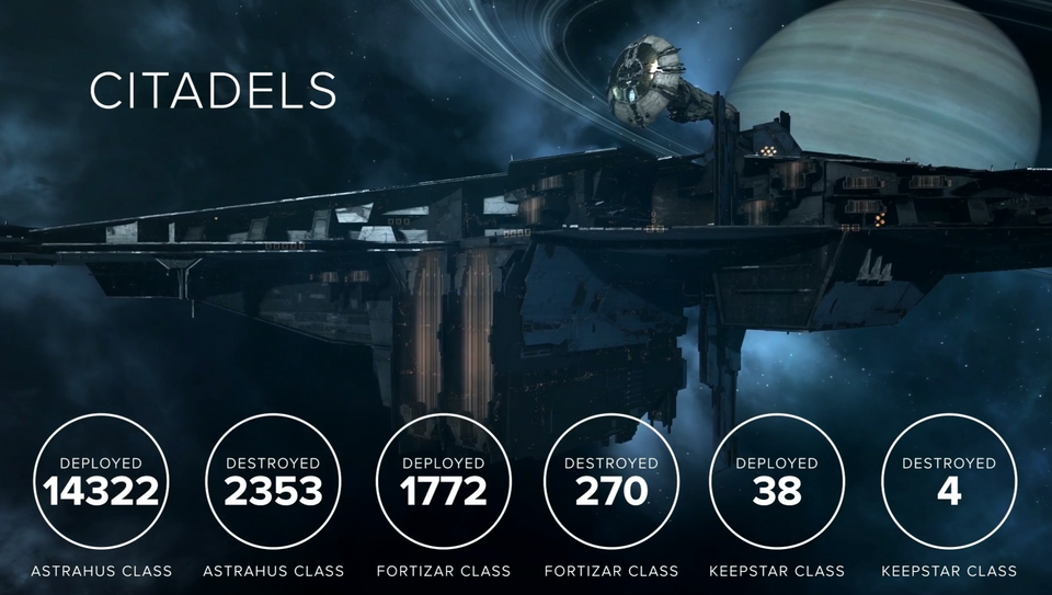 Zitadellen Statistik