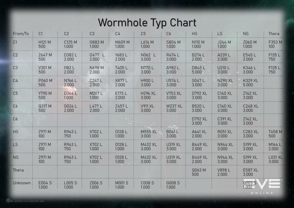 Wurmloch Typ Chart